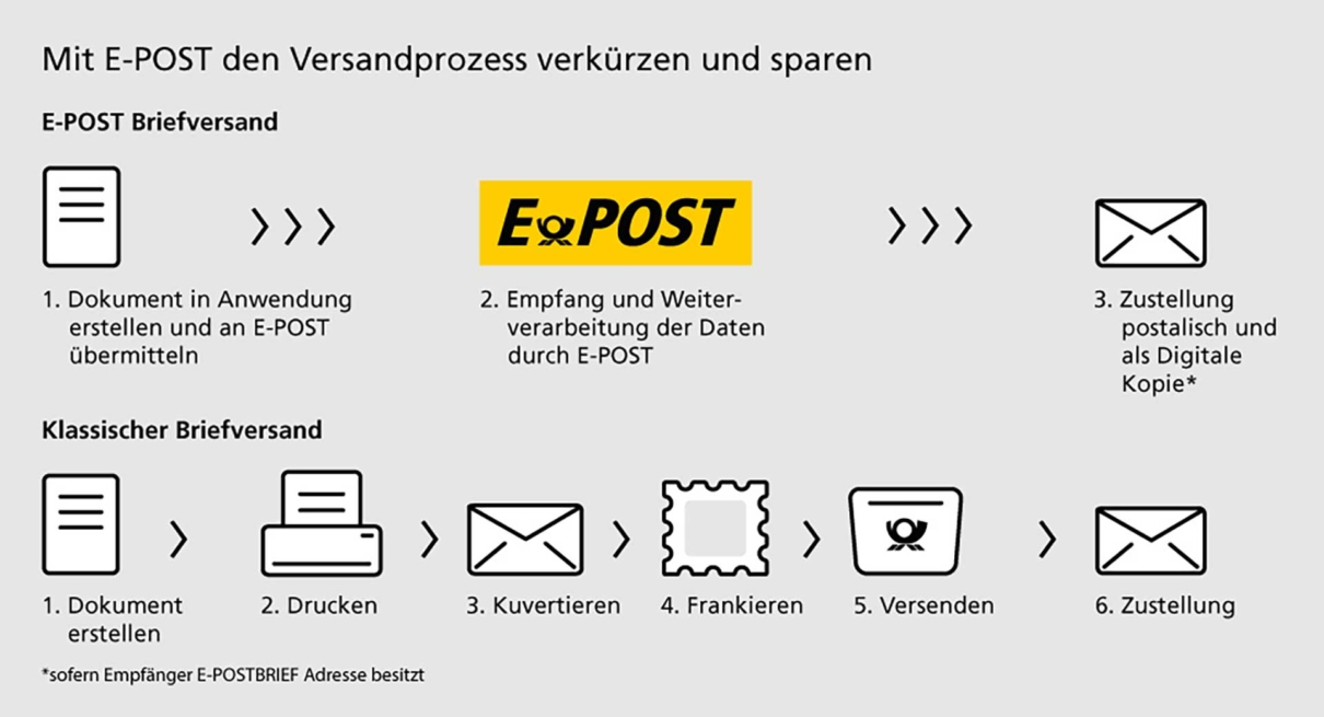 Digitaler Postausgang