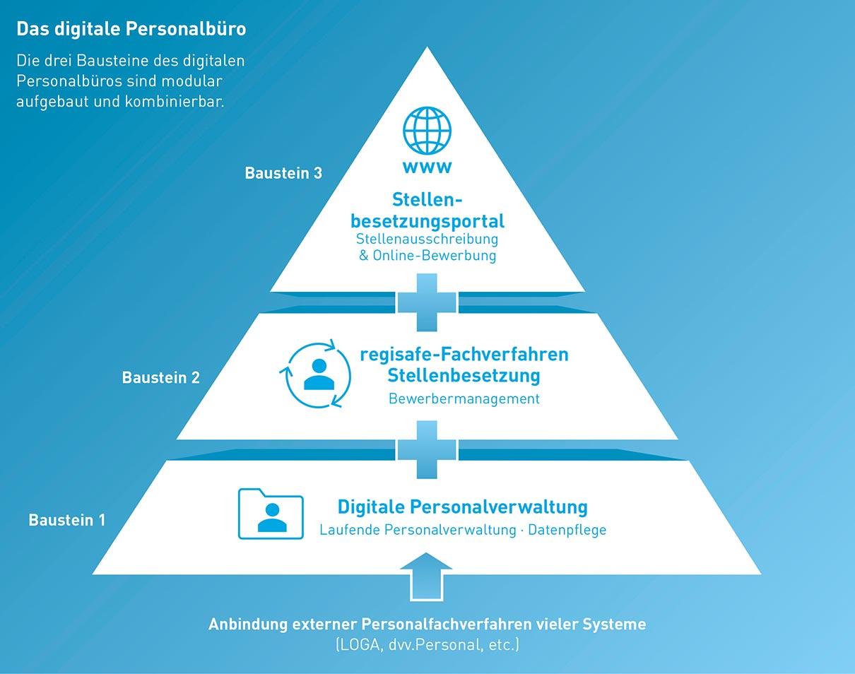 das digitale Personalbüro