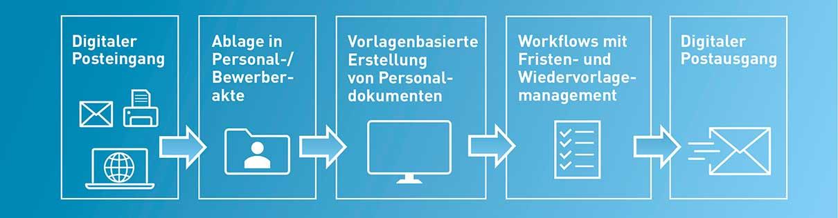 digitale Personalverwaltung